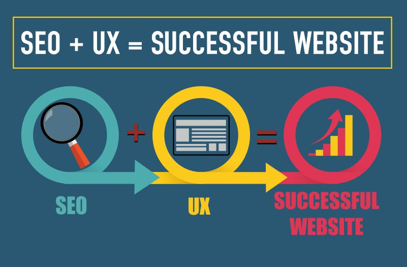 Why SEO & UX Are The PB&J Of Greater Website Success